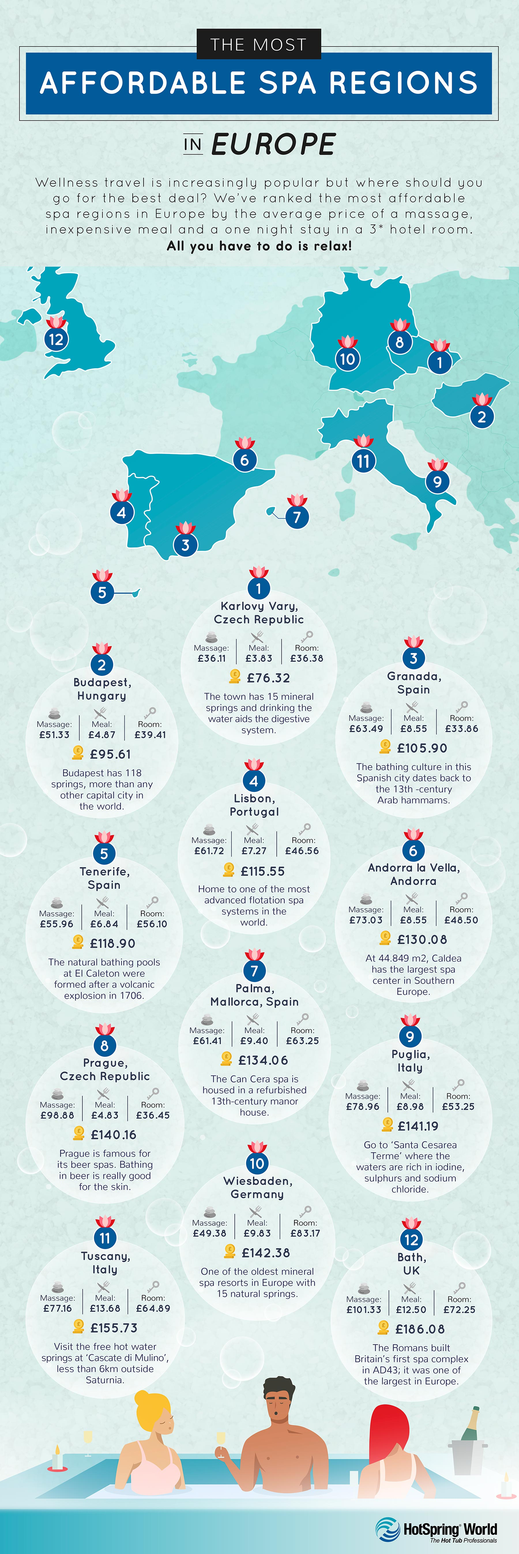 The Most Affordable Spa Cities in Europe infographic